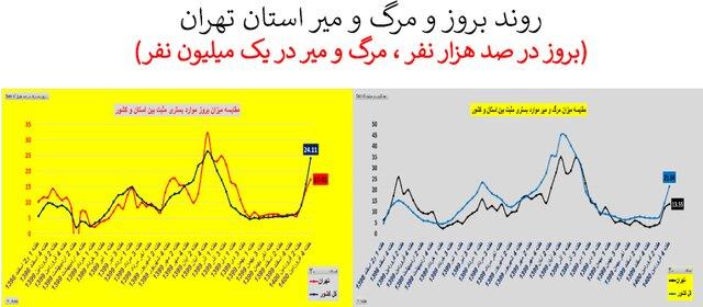 تهران؛ سراسر قرمز است