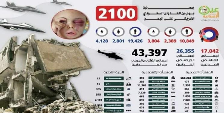 آمار تلفات انسانی در 2100 روز حمله به یمن
